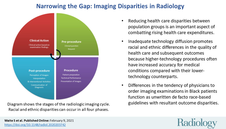 Narrowing the Gap: Imaging Disparities in Radiology